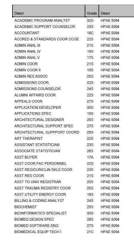 a list of jobs